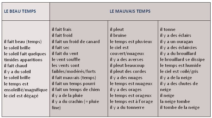 Liste de phrases utiles pour parler du temps qu'il fait - learn French,vocabulaire