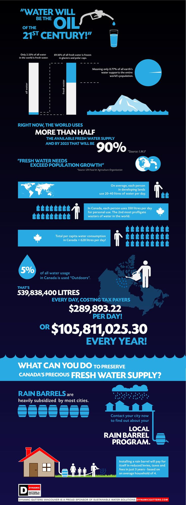 Canadians use 15 times as much water every day than developing countries. Rain Barrels are a sustainable method of water conservation in Vancouver and surrounding areas.