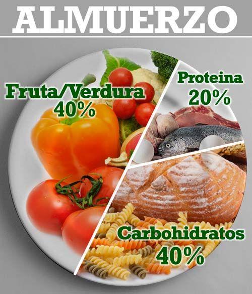 M s de 25 ideas incre bles sobre dieta balanceada en - Dieta comiendo de todo ...