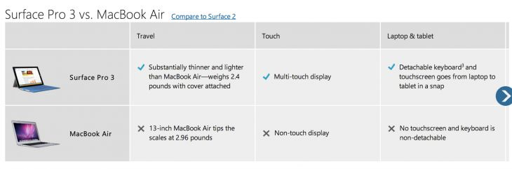 "Microsoft Tactics: Pays buyers $650/$800! for Swapping MacBook Air w/ Surface Pro3! • ludicrous: Msft has high expectations for S3 yet under what logic?! - if they bribe consumers?! they're buying ""popularity""! msft is admitting their product sucks - hence bribe. still, micro-soft, hm, soft brain co., has a big problem they can not circumvent: • Problem: 1. you still get shit  2. Anyone know the advance or difference between Surface 1 (2012-10) and 3 (Pro!)?! • S on wiki…"
