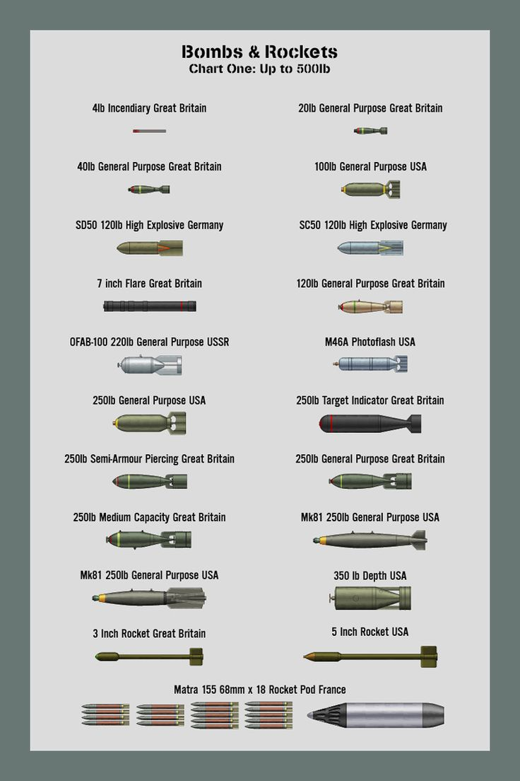 Bombs Size Chart 1 by WS-Clave