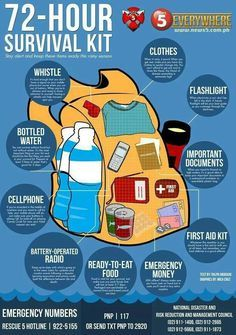 Survival kit. Emergency money is a must even if you dont have a bag yet. After the tornado outbreak here, we only had about fifty dollars on hand. Always keep emergency money.