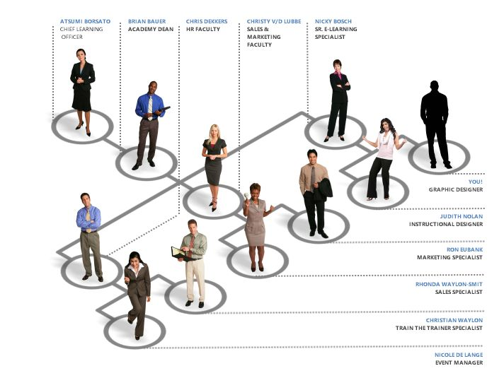 33 best Interactive Org Charts images on Pinterest | E learning ...