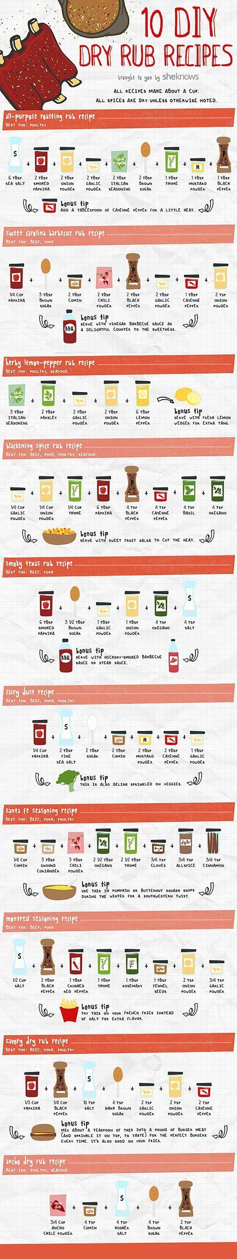dry rub recipes infographic