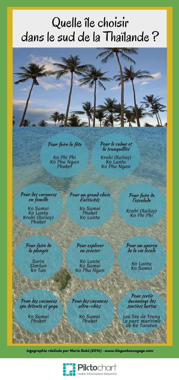 Infographie : Quelle île choisir dans le sud de la Thaïlande ?