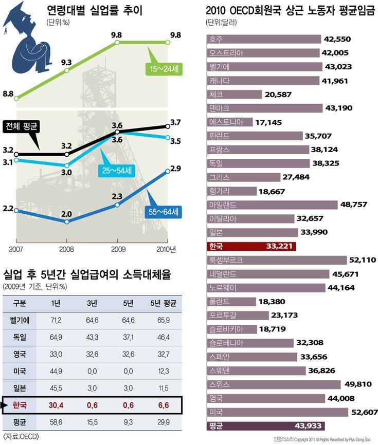 OECD지표로 본 한국의 노동자