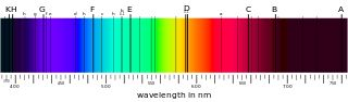 In physics and optics, the Fraunhofer lines are a set of spectral lines named after the German physicist Joseph von Fraunhofer (1787–1826). The lines were originally observed as dark features (absorption lines) in the optical spectrum of the Sun. Fraunhofer lines are used to determine the elemental makeup of the object from which the light is emitted.