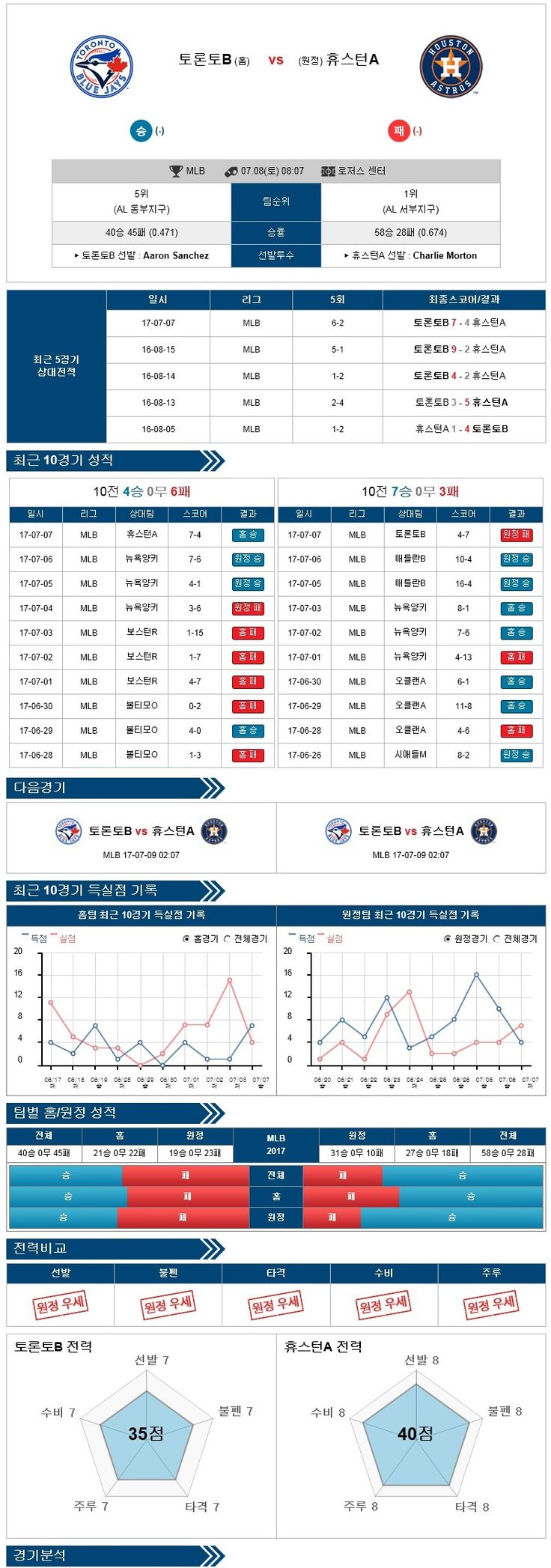 스포츠토토 분석 [MLB] 7월 08일 야구분석픽 토론토 vs 휴스턴 ★토토군 분석픽★