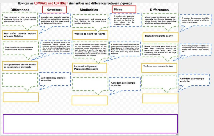 """Lachlan Hull on Twitter: """"@arti_choke These girls have made some adaptions to your #SOLOTaxonomy COMPARE & CONTRAST Map 🤓 Comparing social groups during the Gold Rush https://t.co/EqRxMhakKZ"""""""