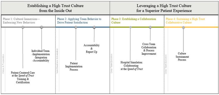 CultureCare | FranklinCovey - Speed of Trust