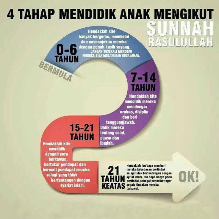 4 tahap didik anak