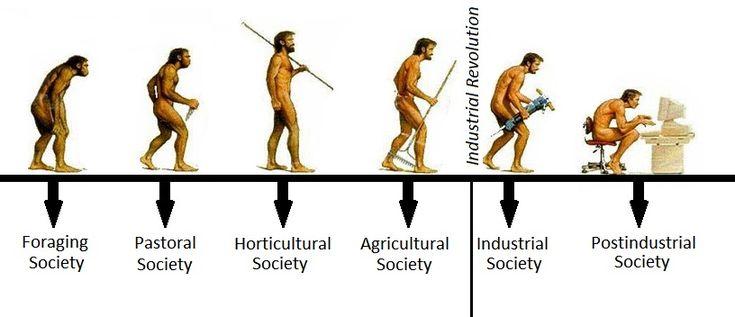 6 types of societies in sociology http://study.com/academy/lesson/types-of-societies-in-sociology-lesson-quiz.html