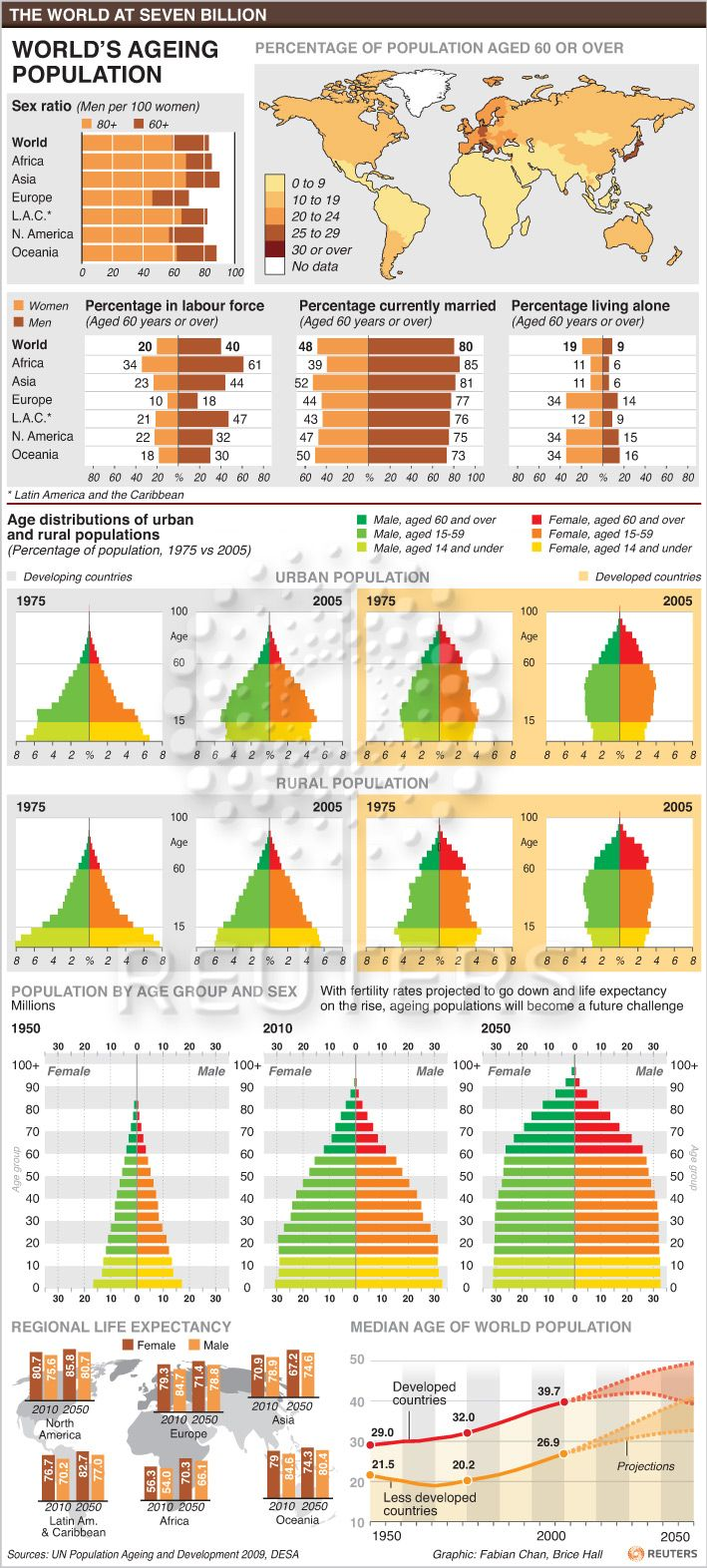 The World's Ageing Population