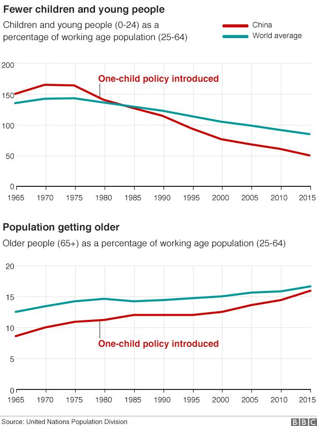 Graph showing demographic change in China