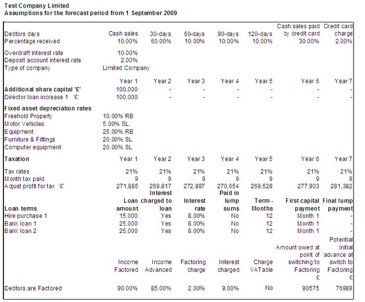 Cash Flow Software - Balance Sheet Report Business Planning - profit and loss report example