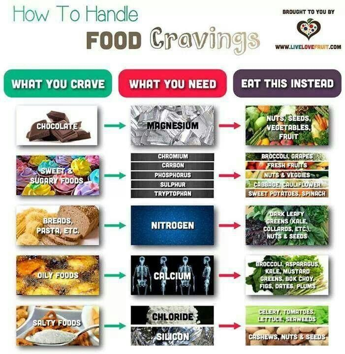 Image result for food craving diagram with vitamins