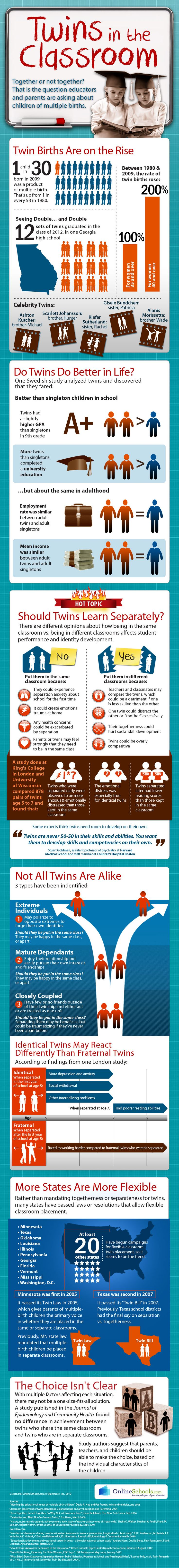 This infographic asks the question: should twins be in the same classroom?