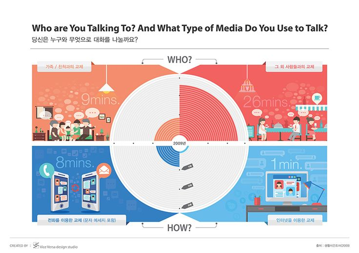 ABOUT KOREAN – 작품14_당신은 누구와 무엇으로 대화를 나눌까요? (Who are you Talking To! And What Type of Media Do You Use to Talk?)