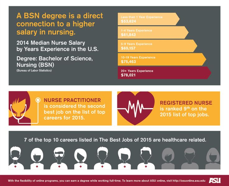 Got questions about the online RN-BSN degree program? We've got answers!