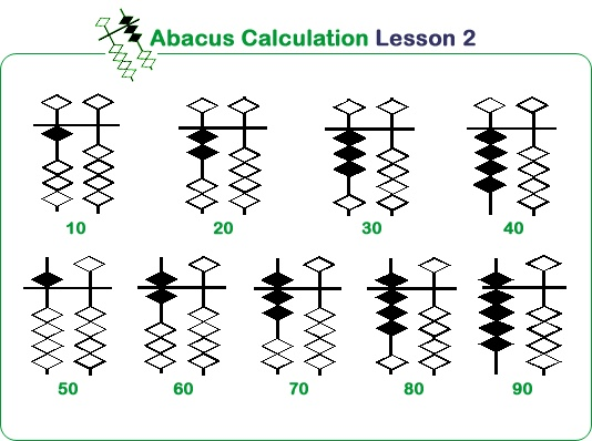 abacus lesson: tens column only. 1s beads below bar, 5s bead above bar. (Japanese abacus)