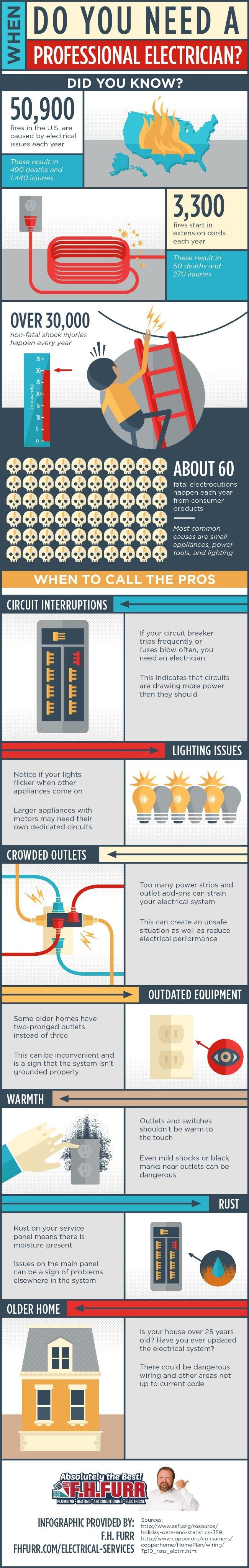 When Do You Need A Professional Electrician?
