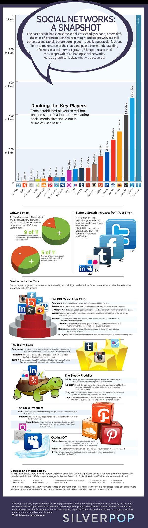 Interesting Social Media Infographics