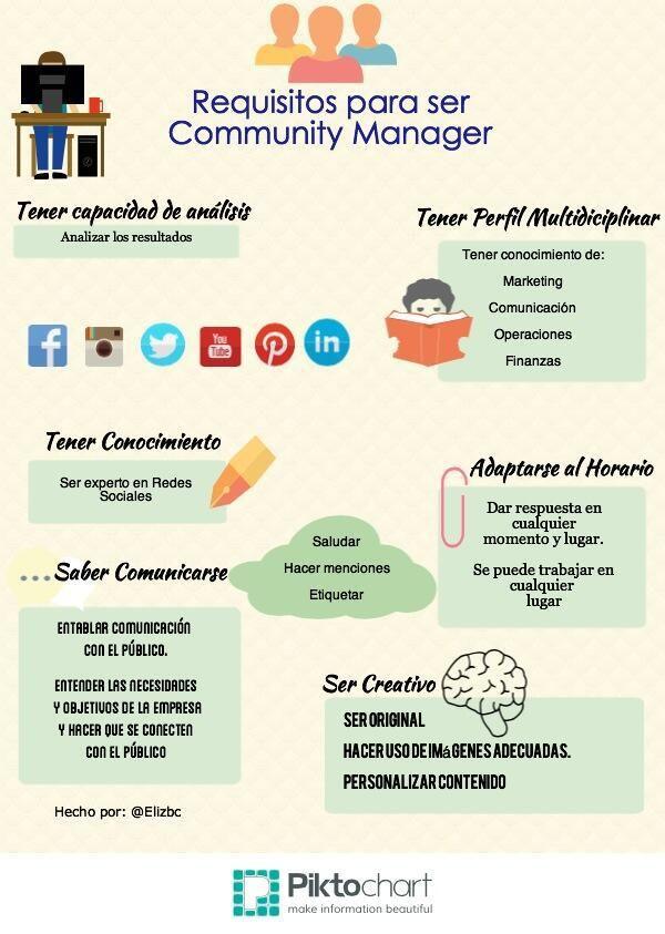 Requisitos de un Community Manager #infografia #infographic #socialmedia