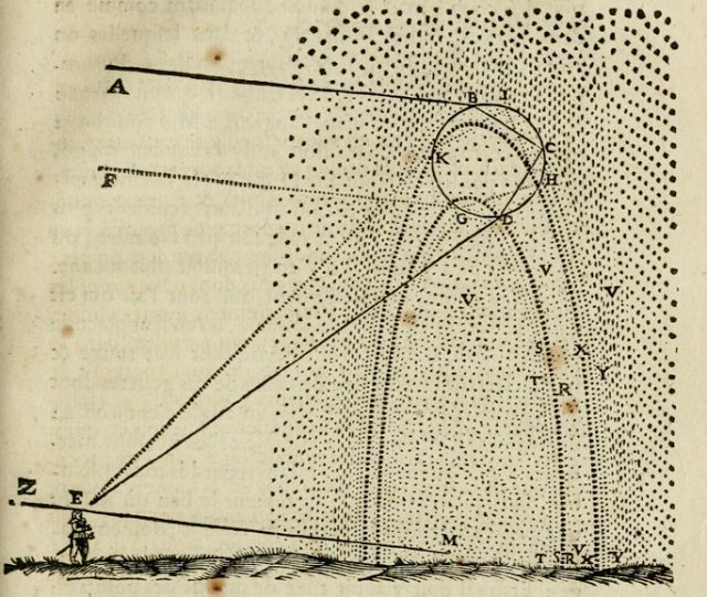 In his Discourse on Meteorology, Descartes includes this image of the mathematics of stargazing.  The Discourse can be read as a work in scientific aesthetics.
