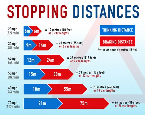 Are you preparing for your Driving Theory Test but keep getting caught out by the questions on stopping distances, braking distances and thinking distances? Here's how to remember stopping distances in your Theory Test: