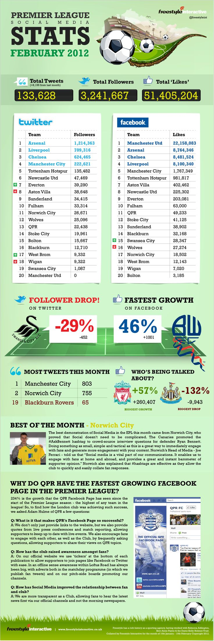 Die nackten Zahlen sind nicht alles, aber was zum Teufel musste passieren dass 30% der Follower sich von einem Klub verabschiedet haben?