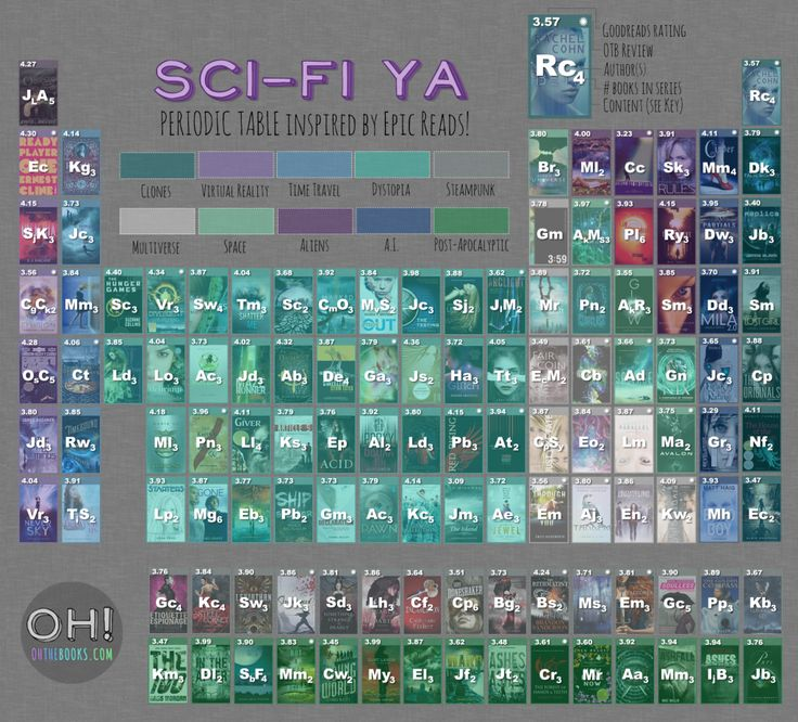 Do you remember that time Epic Reads created The Periodic Table of Epic Reads? Me too! It was so colorful and beautiful and full of YA goodness. Well, when brainstorming for Sci-Fi November I could...