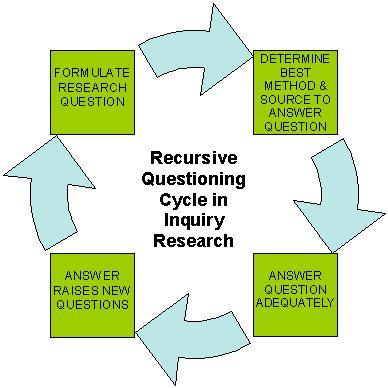 inquiry method of teaching pdf