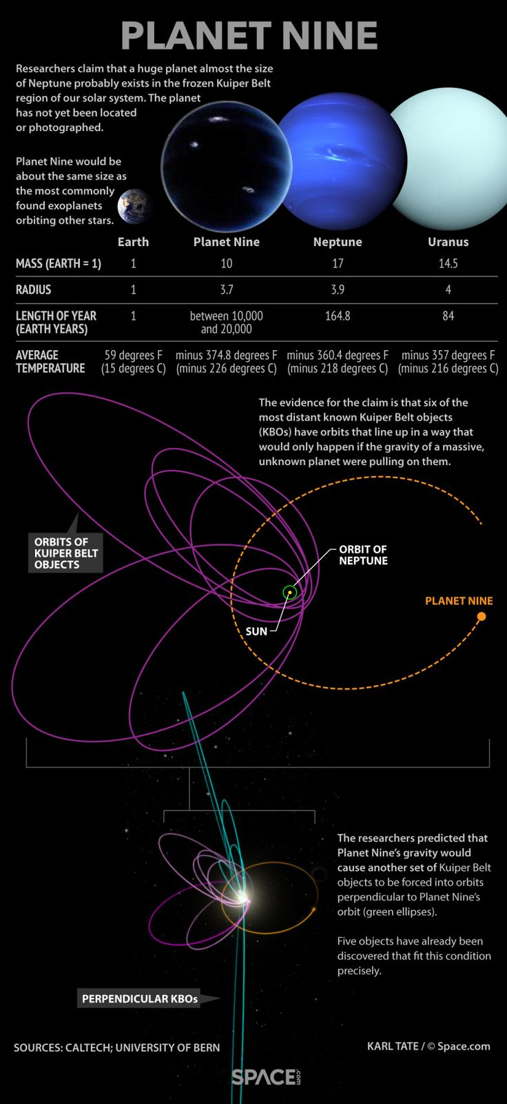 Infographic on Planet Nine - potential rogue planet captured by our solar system.