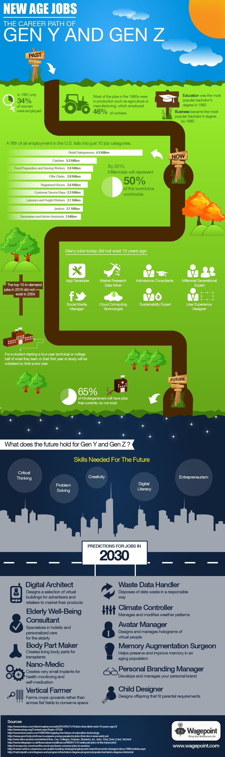#Business+#Infographics+-+New+Age+Jobs:+The+Career+Path+Of+Gen+Y+And+Gen+Z+#Infografia