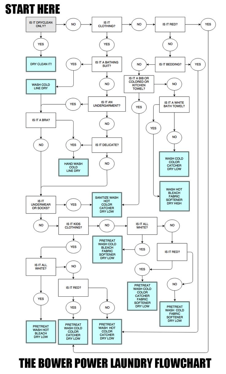My HOW TO LAUNDER JUST ABOUT ANYTHING Flowchart