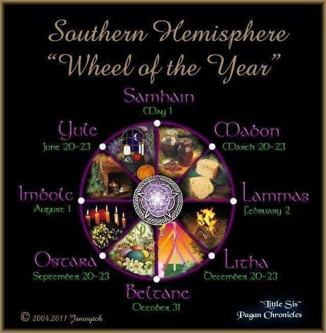 Wheel of the Year - Southern Hemisphere