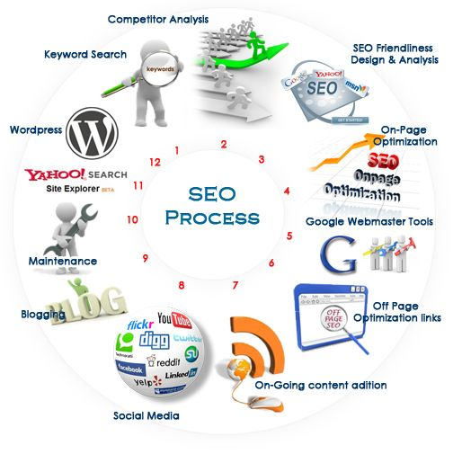 Google first page Guaranteed result by exclusive full SEO optimization service – SEO LADS