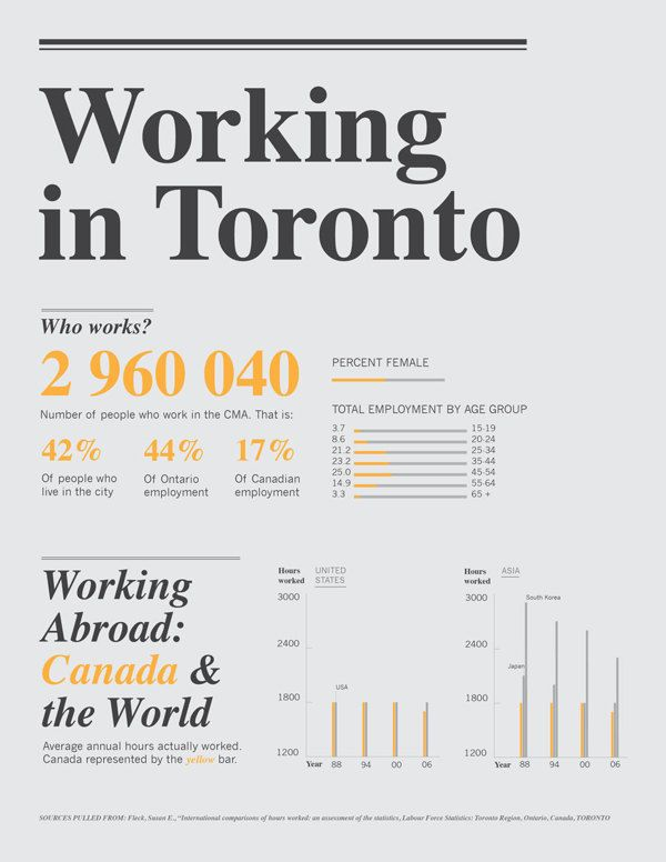 Working In Toronto