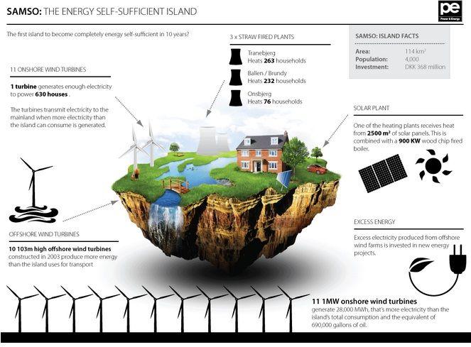 el hierro, sustainable design, renewable energy island, green design, solar power, wind power, renewable energy, alternative energy, world's first green energy island, solar thermal, self-sufficient island, samso