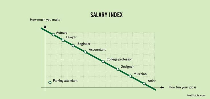 Salary index - ranging from actuary, lawyer, engineer, accountant, college professor, designer, musician, artist, to parking attendant