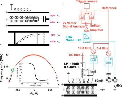 Dynamical model to optic quantum interference