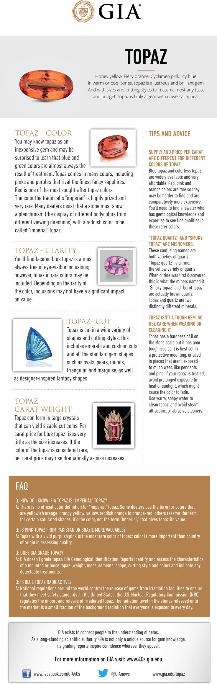 Topaz Buying Guide. GIA (021815)