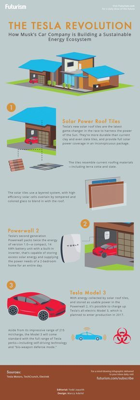 A look at how Elon Musk's Tesla Motors aims to build a sustainable energy ecosystem.  https://futurism.com/images/the-tesla-revolution-infographic/?utm_campaign=coschedule&utm_source=pinterest&utm_medium=Futurism&utm_content=The%20Tesla%20Revolution%20%5BINFOGRAPHIC%5D