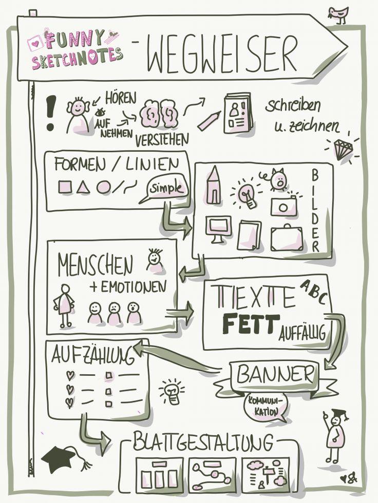 Sketchnotes Anleitung: Mit dieser kleinen Sketchnotes Einführung lernst Du die … – Sketchnotes by Simone Abelmann
