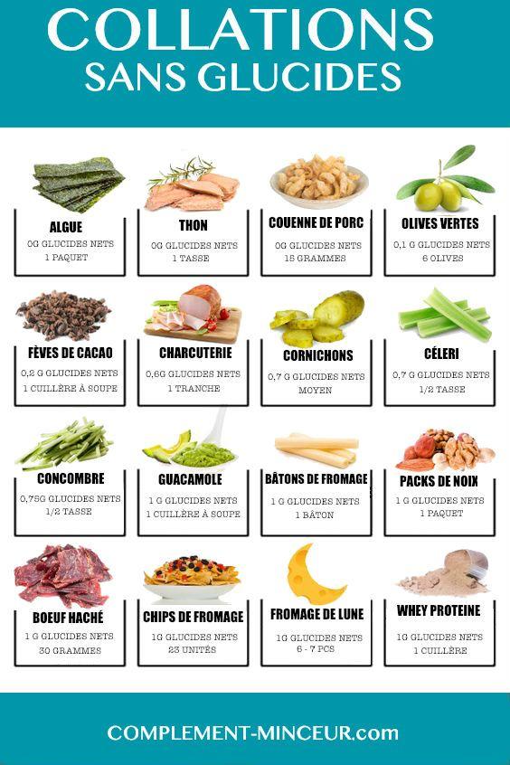 200+ Aliments Pauvres en Glucides Pour Votre Régime Low Carb
