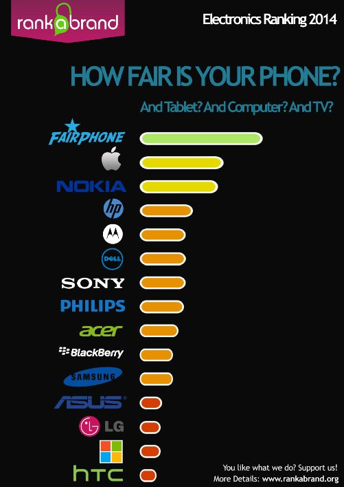Smartphone eco-sostenibili? Vince Fairphone. http://verdepolenta.altervista.org/smartphone-eco-sostenibili-vince-fairphone/