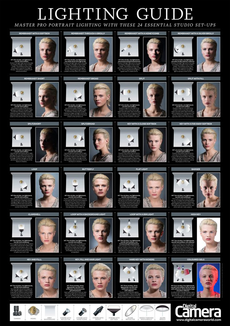 "perezbros: "" Fabulous Guide for Portrait Lighting (zoom for description): """