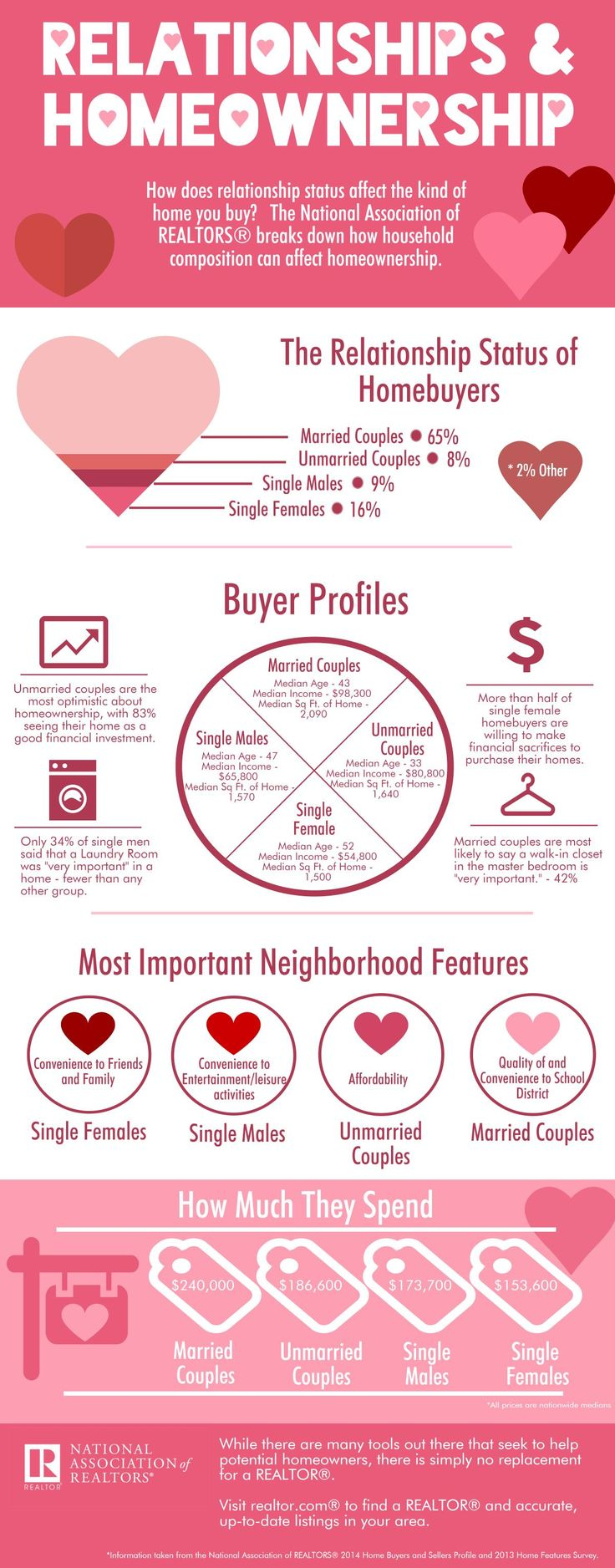 Infographic: Relationships and Homeownership #ValentinesInfographic