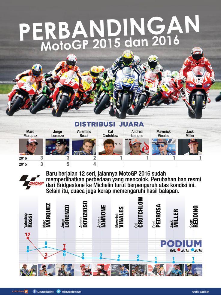 Perbandingan MotoGP 2015 dan 2016 (Abdillah/Liputan6.com)