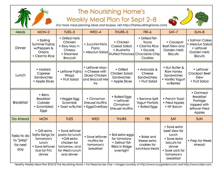 Best Mastering Meal Planning Images On   Kitchens